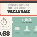 Hockey's lie – one month's work to pay for welfare: @e2mq173 comments