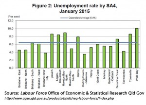 Qld unemployment rate by statistical region.