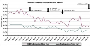 Seasonally adjusted: This graph shows the Queensland participation rate versus Australian participation rate by month.