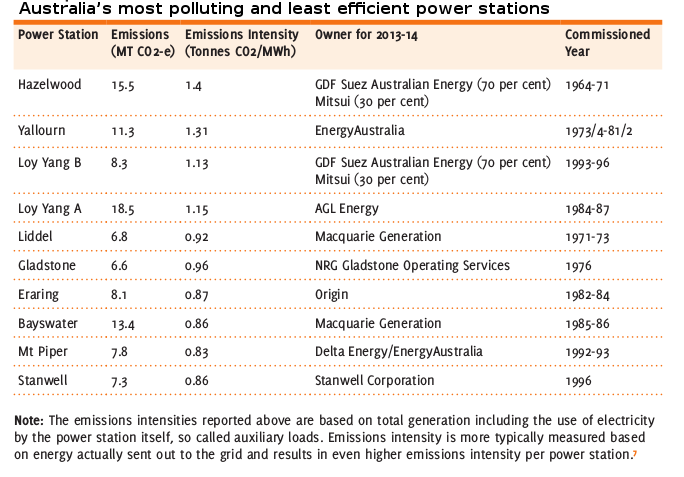 20150414-10-most-polluting-Australian-power-stations