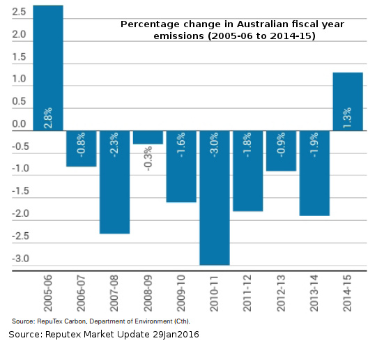 20160201-change-in-Aus-emissions-2005-2015