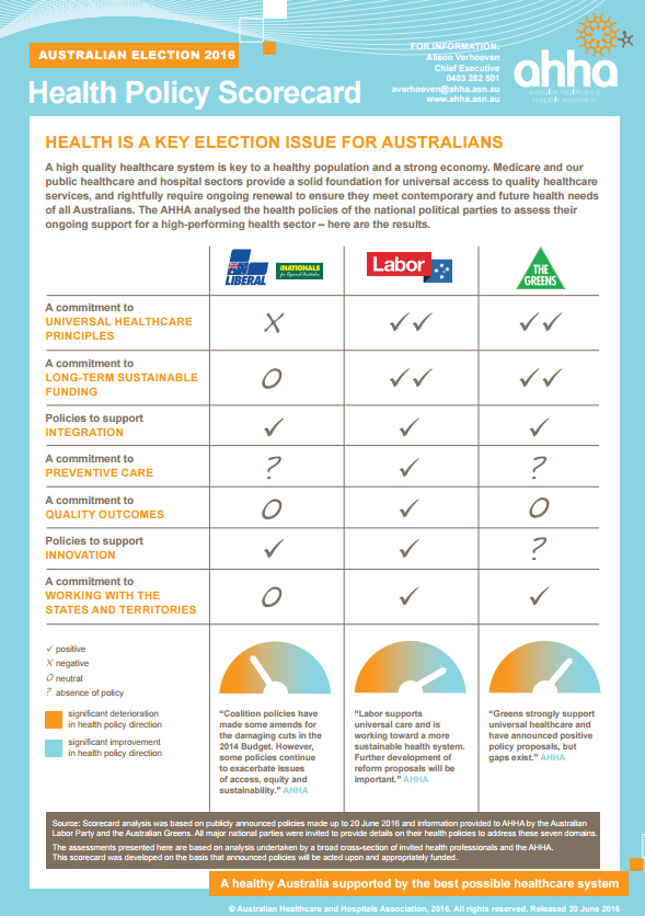 AHHA-ausvotes2016-health-policy-scorecard-589w