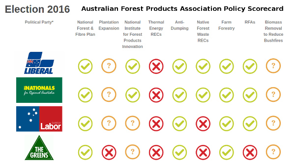 Aus-Forest-Products-ausvotes2016-Scorecard-600w