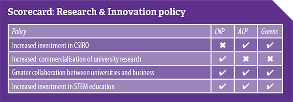 NTEU-Research-Innovation-ausvotes2016-600w