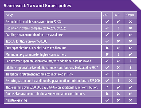 NTEU-tax-and-super-ausvotes2016-600w